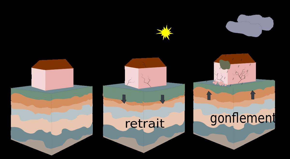 Etude de sols argileux obligatoire : les dispositions au 9er