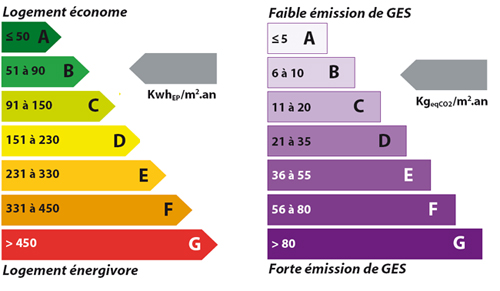 Diagnostic de performance nergetique dpe obligatoire - Maison classe energie d ...