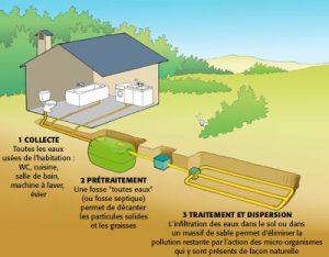Les 3 étapes de l'assainissement non collectif