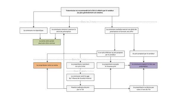 Schéma d'application droit de préemption urbain