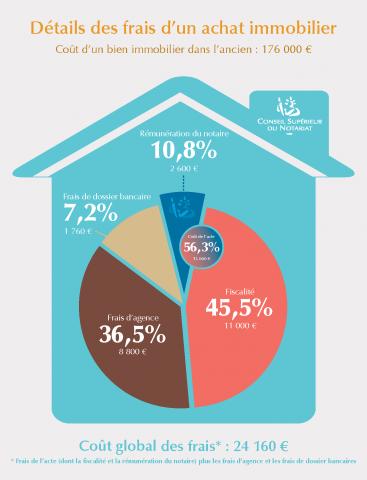 Frais de notaire calcul tout savoir sur les frais d 39 acquisition - Frais achat immobilier ...
