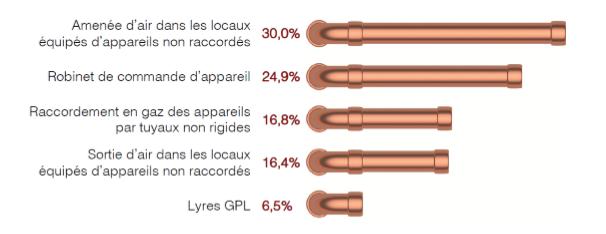 Type d'anomalies installations gaz